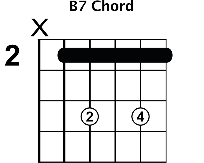 Dominant Seventh Blues Chords Blues Guitar Lessons