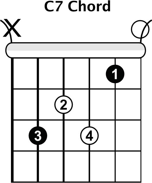 C7 Open Chord