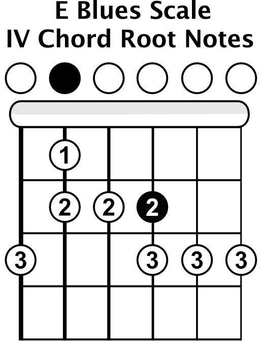 E Blues Scale 4 Chord Root Notes