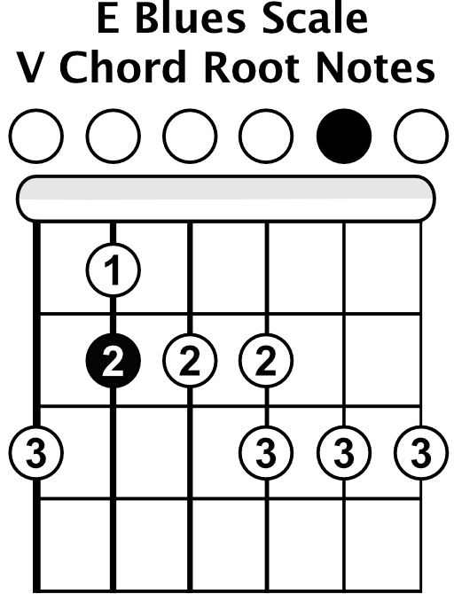 E Blues Scale 5 Chord Root Notes