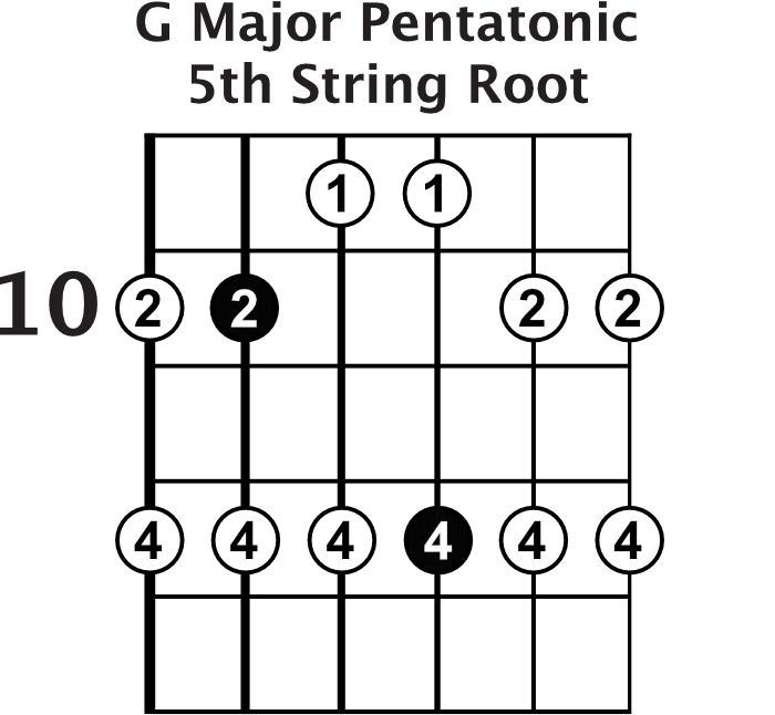 G Major Pentatonic Shape 4