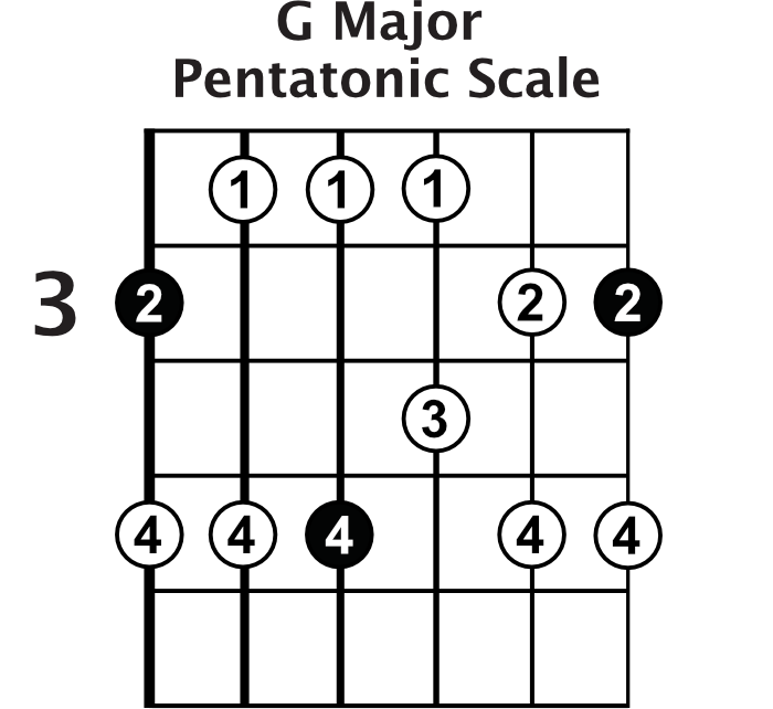 The Major Pentatonic Scale Lead Guitar Lessons