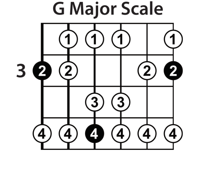 Learn The Major Scale On Guitar Lead Guitar Lessons