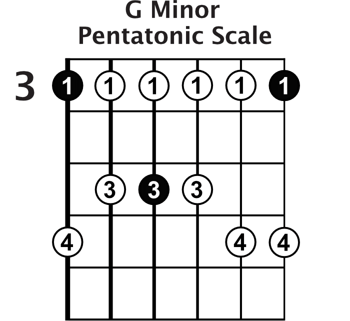 G Minor Pentatonic Scale