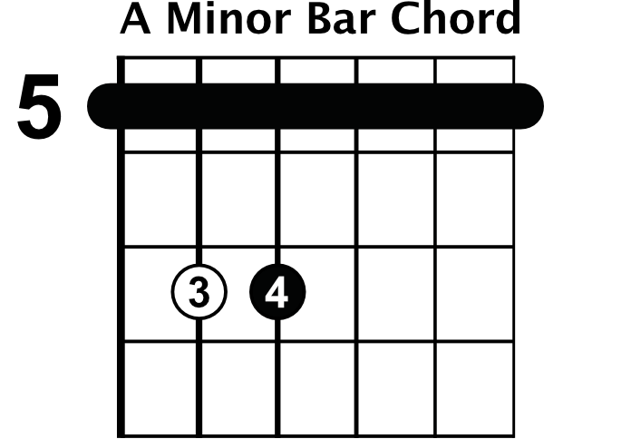 Minor Bar Chord Shapes Rhythm Guitar Lessons
