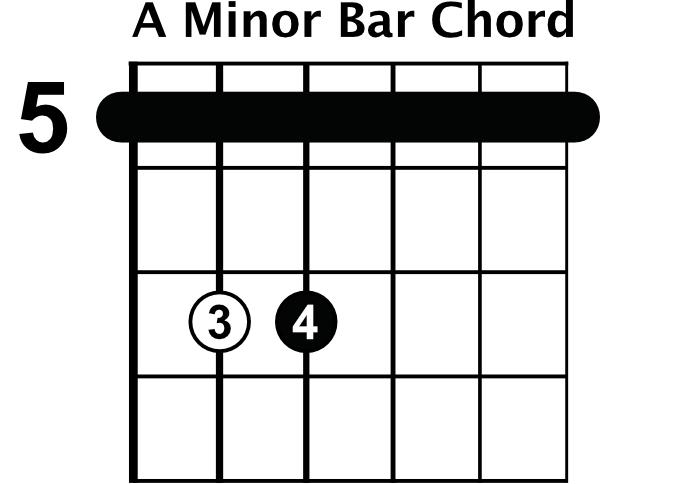 Minor Bar Chord Shapes - Rhythm Guitar Lessons