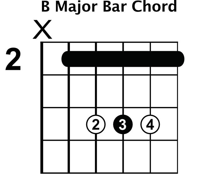 B Major Bar Chord