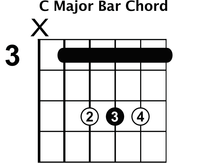 Common Chord Progressions - Rhythm Guitar Lessons