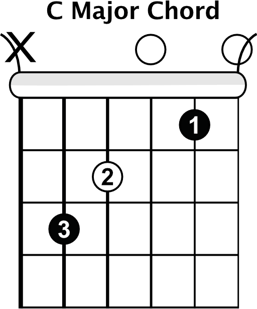 How To Play Open Chords - Rhythm Guitar Lessons