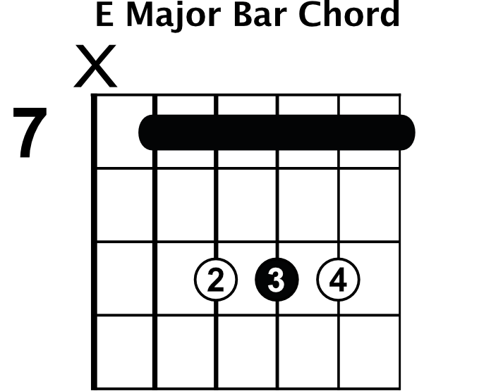 Minor Bar Chord Shapes - Rhythm Guitar Lessons