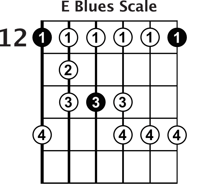 the blues guitar scale shape blues guitar lessons. Black Bedroom Furniture Sets. Home Design Ideas