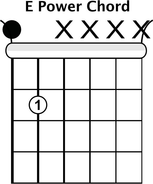 The 12-Bar Blues Progression - Blues Guitar Lessons