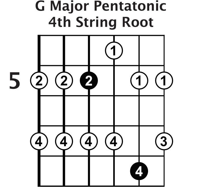 G Major Pentatonic Shape 2