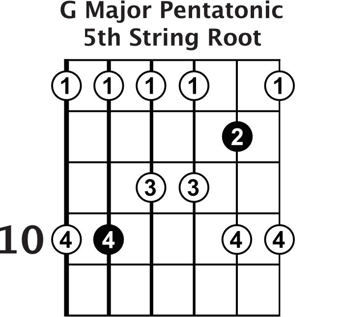 G Major Pentatonic Shape 3
