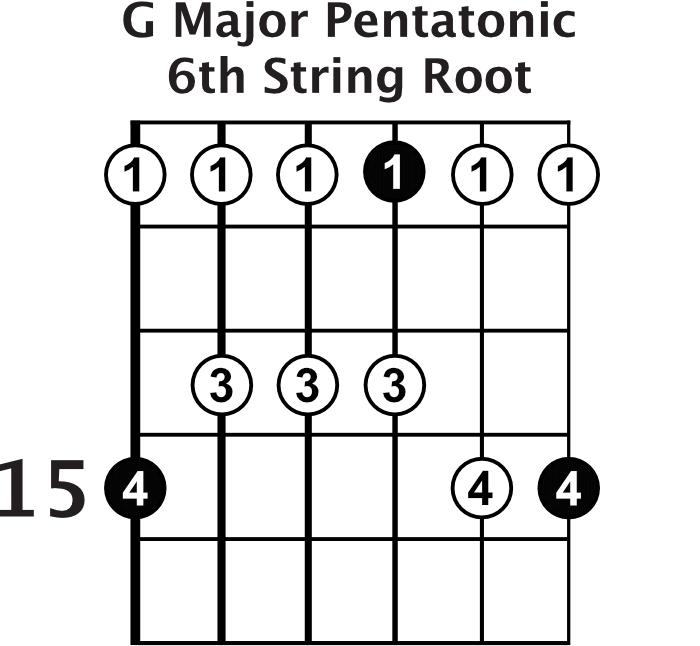 G Major Pentatonic Shape 5