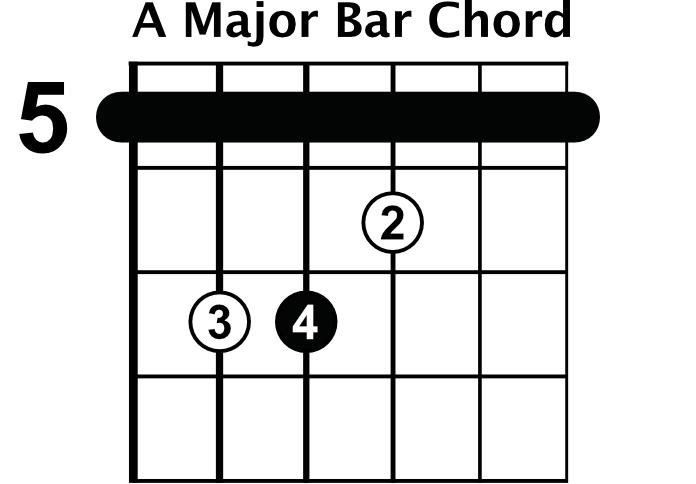 minor bar chord shapes rhythm guitar lessons. Black Bedroom Furniture Sets. Home Design Ideas