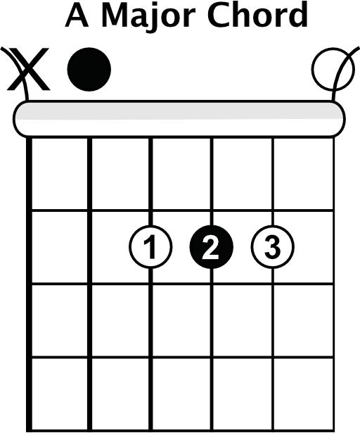 Major Bar Chord Shapes - Rhythm Guitar Lessons
