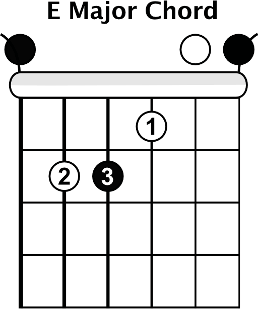 How To Play Bar Chords Rhythm Guitar Lessons